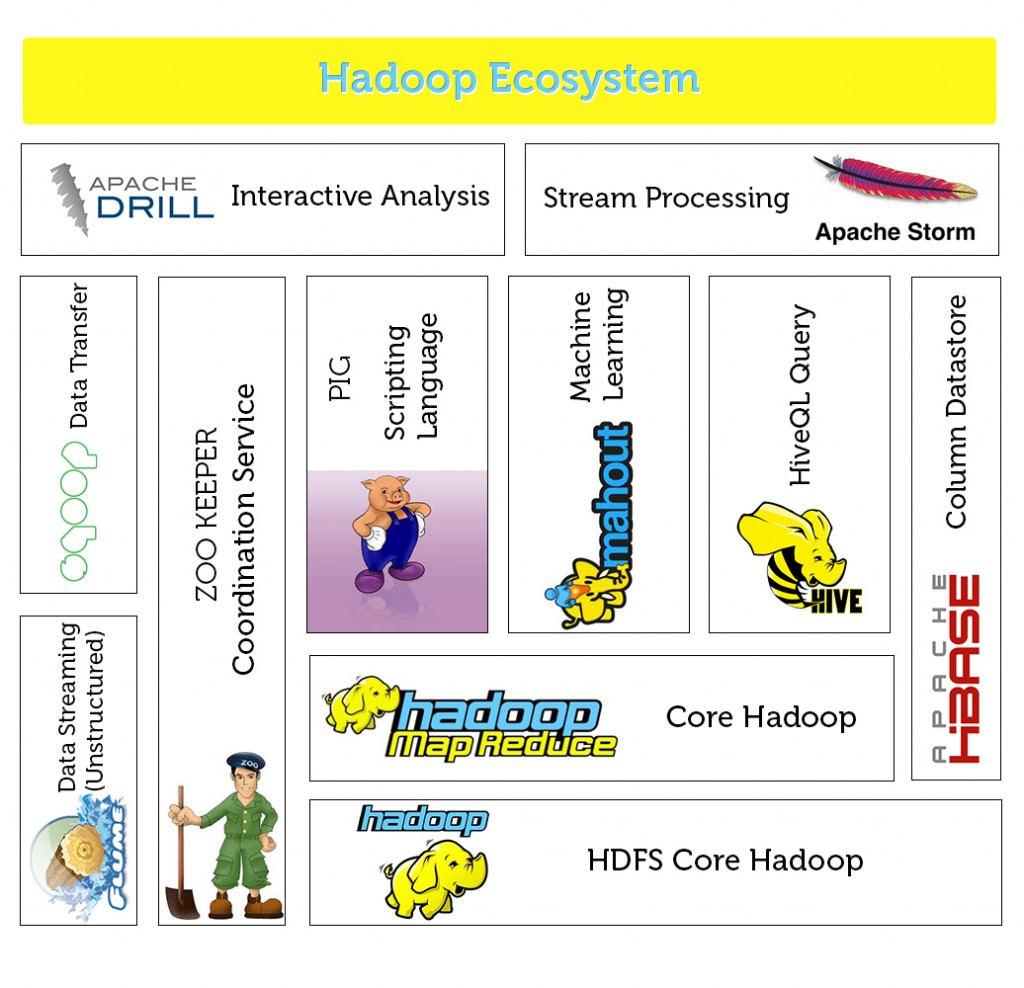 System Of Big Data Systems : Hadoop open source big data analytics tools