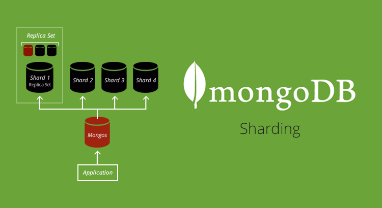 Sharding in MongoDB_Thumbnail