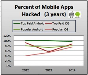 Graph compares number of Android Apps hacked against iOS