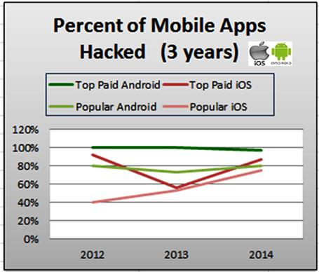 5 Security Flaws You Never Want to See in Your Android App