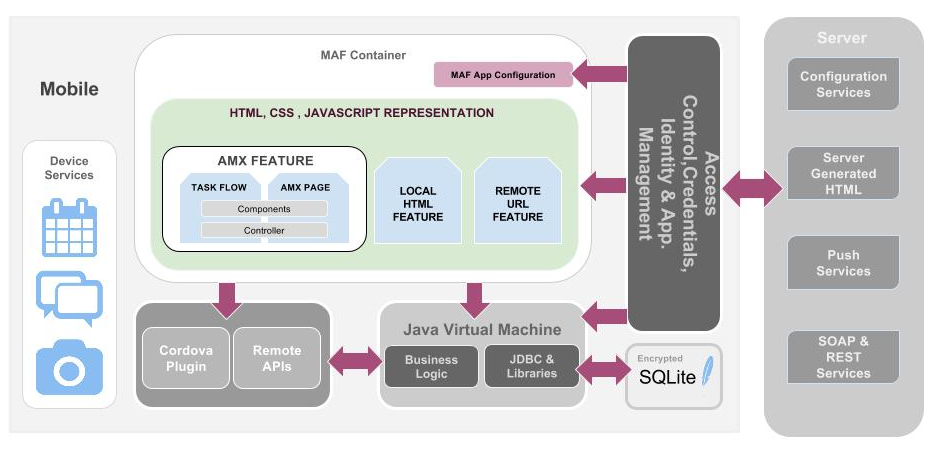 Oracle MAF Architecture