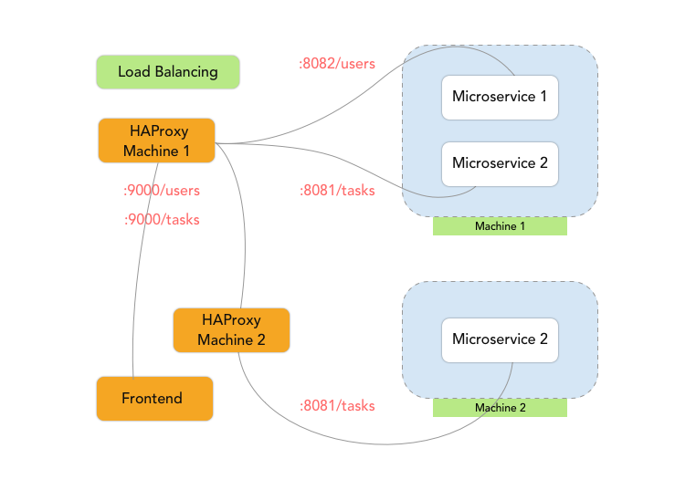 Load balancing using HAProxy