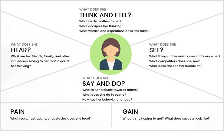 Empathetic UX Design: Designing for Human Emotions