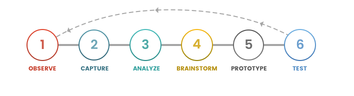 Empathy in UX Design: Steps in Empathetic UX Design