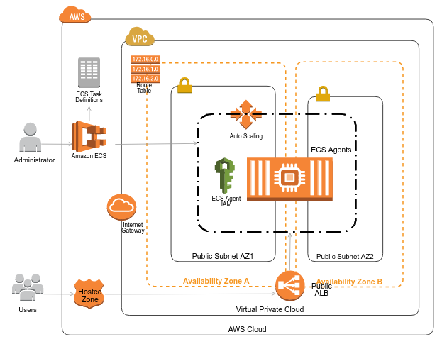 AWS infrastructure created using IaC
