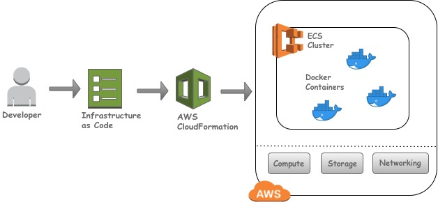 architecture diagram for deploying microservices on AWS using IaC