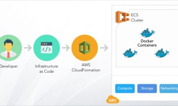 Deploying Microservices on AWS with Infrastructure as Code