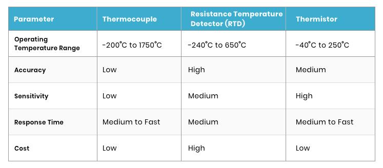 Sensor Parameter Comparison