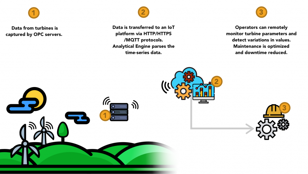 IoT Scenario: Remote Wind Turbine Monitoring
