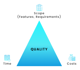 Iron triangle fixed cost, scope and timeline