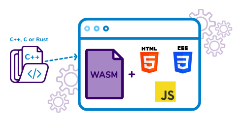 WebAssembly-the future of Web is here