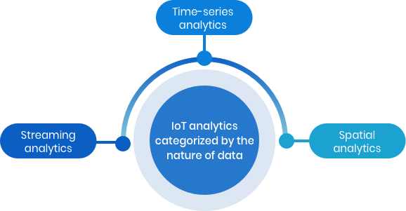 IoT analytics: Analytics categorized by nature of data