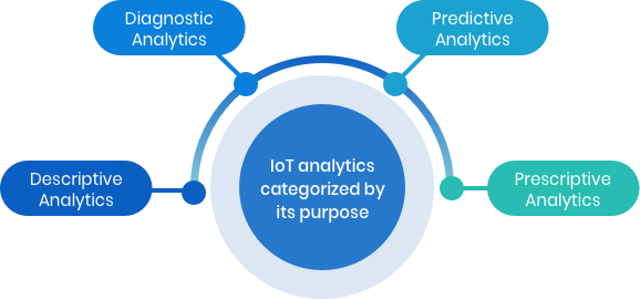 IoT Analytics: Categories of analytics by its purpose