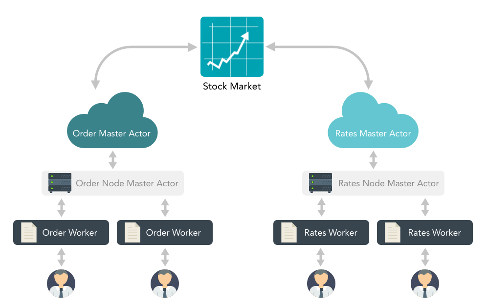Building a Real-Time Trading Application with Akka