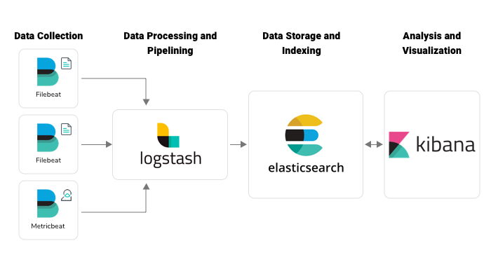 A Deep Dive into Log Monitoring Using Elastic Stack