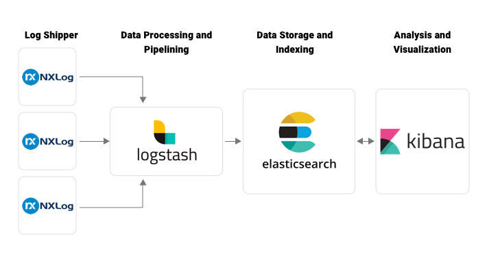 Using NXLog to transfer logs: Elastic Stack architecture without Beats