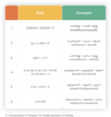 Natural Language Processing: Malayalam Sandhi Rules