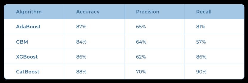 Performance of boosting algorithms in detecting insurance fraud.