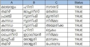 Static Word Embeddings - A case study of Malayalam