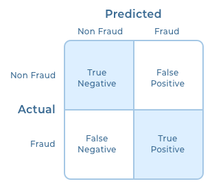 Confusion matrix for evaluating algorithms for insurance fraud detection