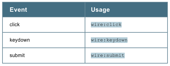 Laravel Livewire: Events and Usage