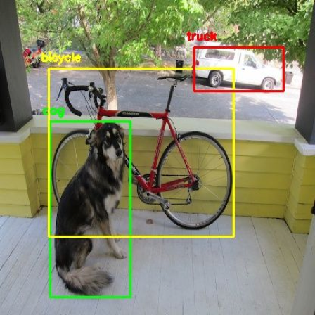 Sample output from object detection model.