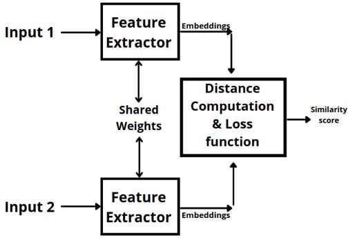 Basic siamese network